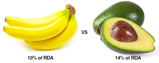 Avocado has more potassium than banana
