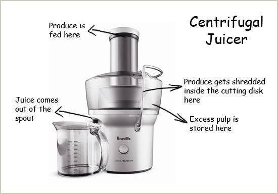 7 Types of Juicers - The Ultimate Buying Guide